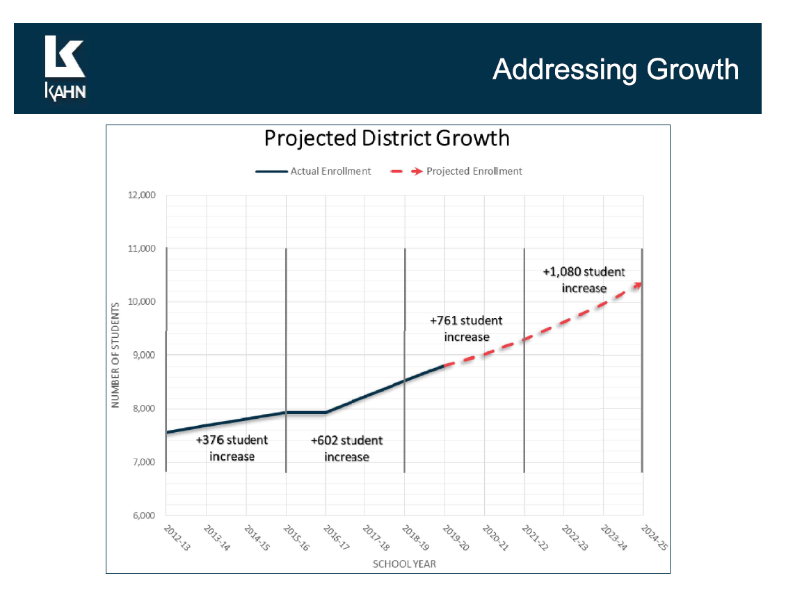 projected growth graphic